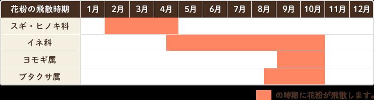 花粉症の飛散時期(愛知県)